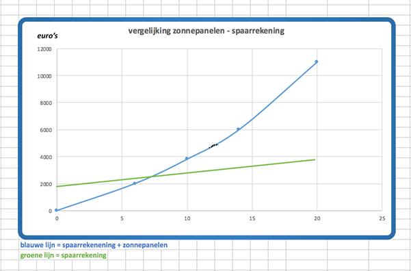 vergelijking zonnepanelen